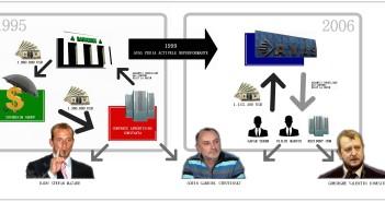 Schema operatiunii Conpress - Bancorex