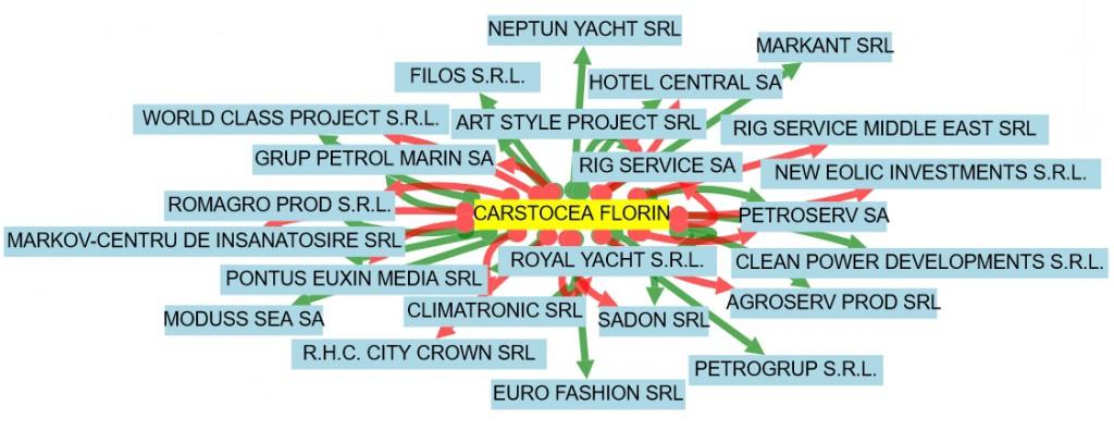 FLORIN-CARSTOCEA