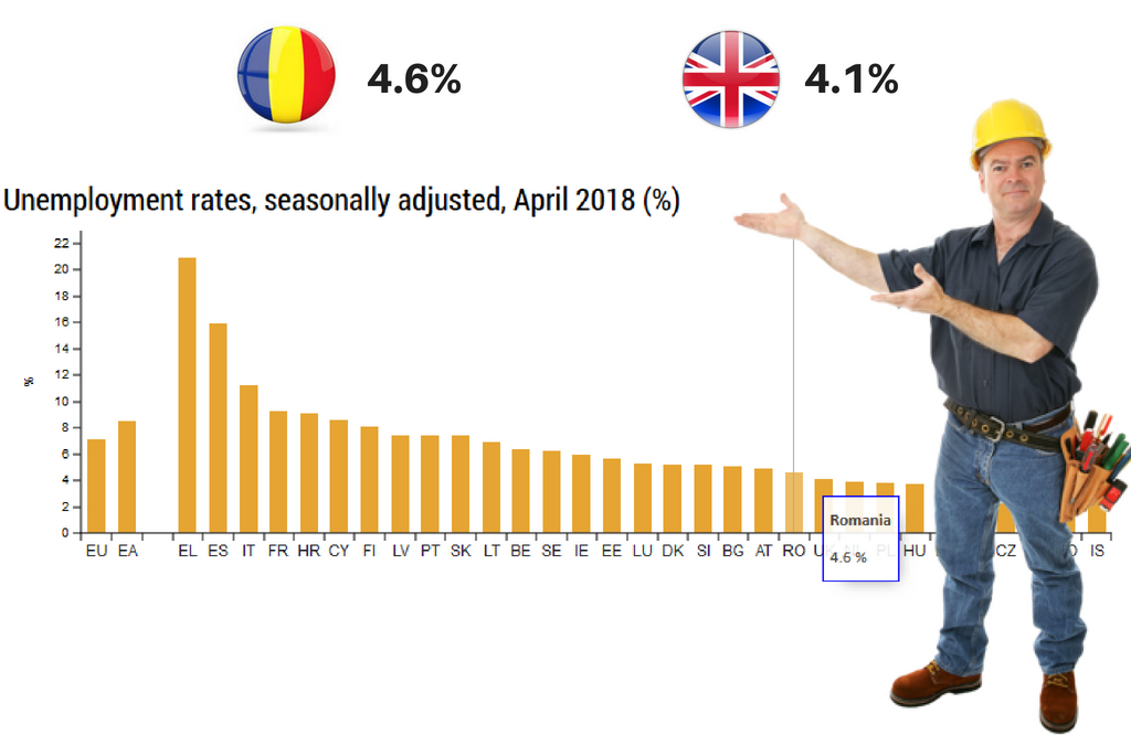 Rata Somajului in Romania si statele din Est - sursa Eurostat - Aprilie 2018