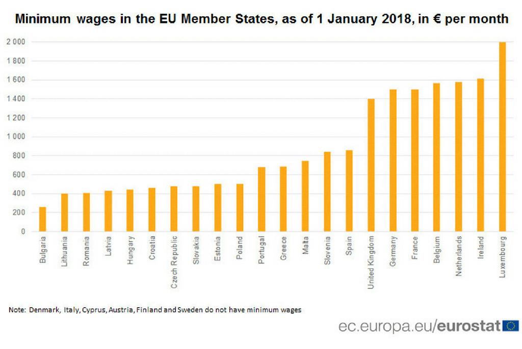 Salariul Mediu in UE - Romania se afla pe ante-penultimul loc, inaitea Bulgariei si Lituaniei