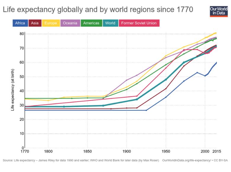 Speranța de viață la nivel global între 1770 și 2015.