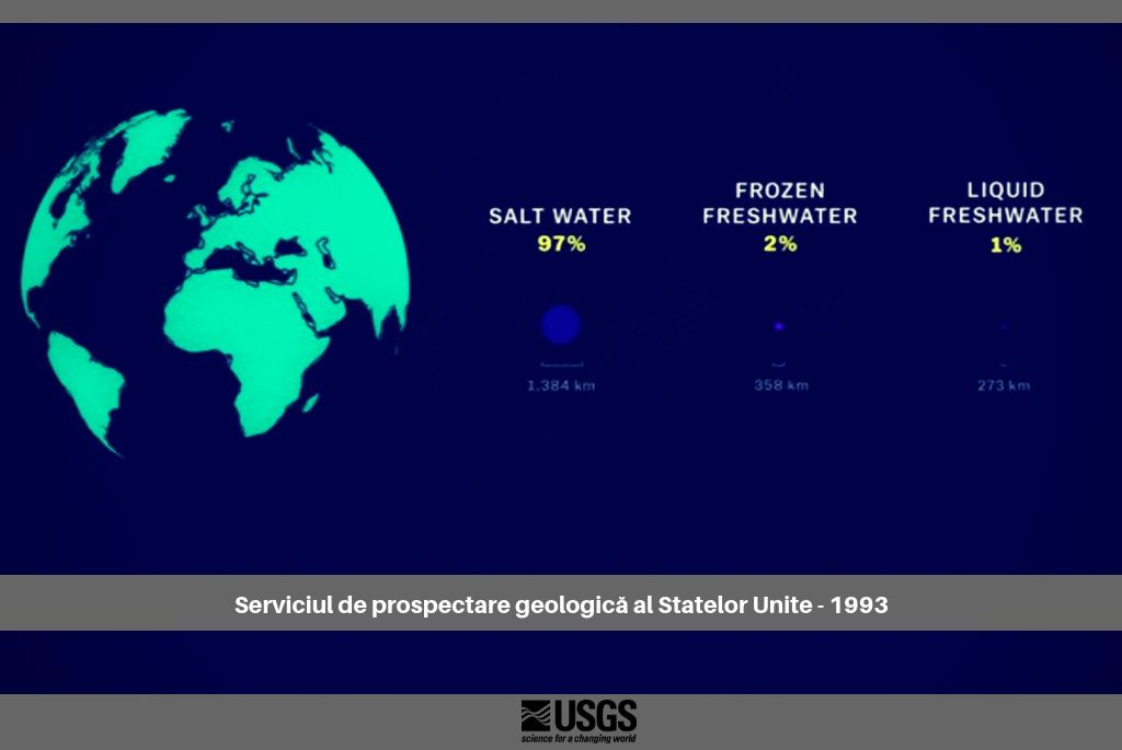 Cantitatea de apă dulce lichidă pe Terra - Sursa USGS