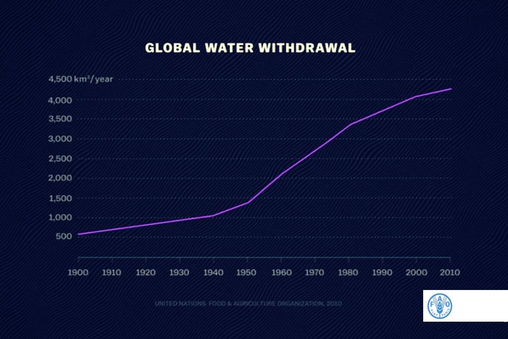 Consumul de apă la nivel mondial 1900 - 2010 - Sursa UN Food & Agriculture Organization - 2010