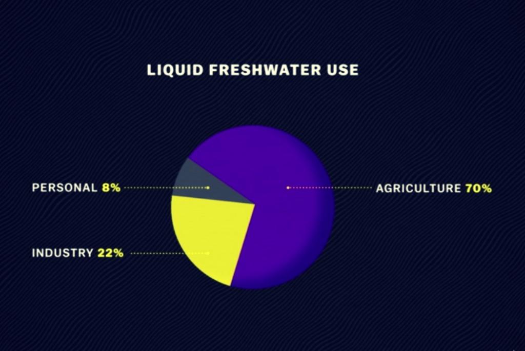Cum este utilizată apa dulce lichidă pe Terra - Sursa Banca Mondială - 2013