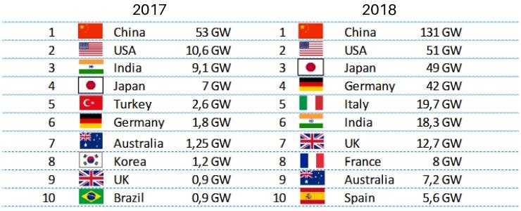 Top 10 mondial - capacitatea de producție a energiei regenerabile instalată
