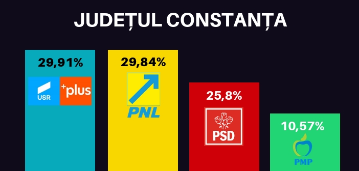 Rezultate-Alegeri-Constanta-2019-europarlamentare