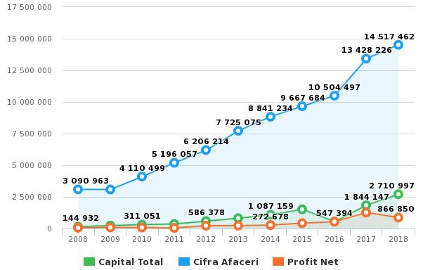 DALGECO CONF. TEXTILE - Cifra de Afaceri 2008 - 2018