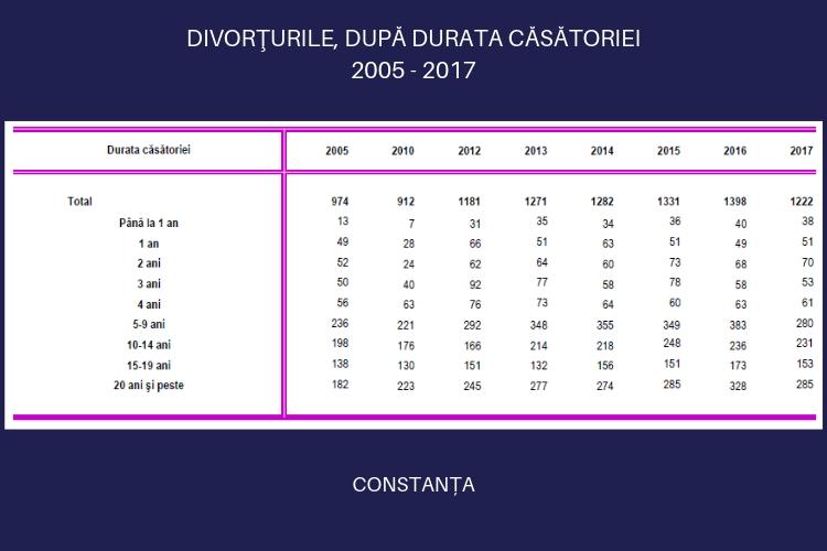 Divorțurile după durata căsătoriei în județul Constanța
