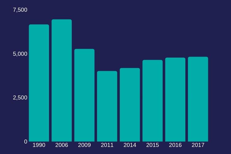 Numărul căsătoriilor (date absolute pe județ) 1990 - 2017
