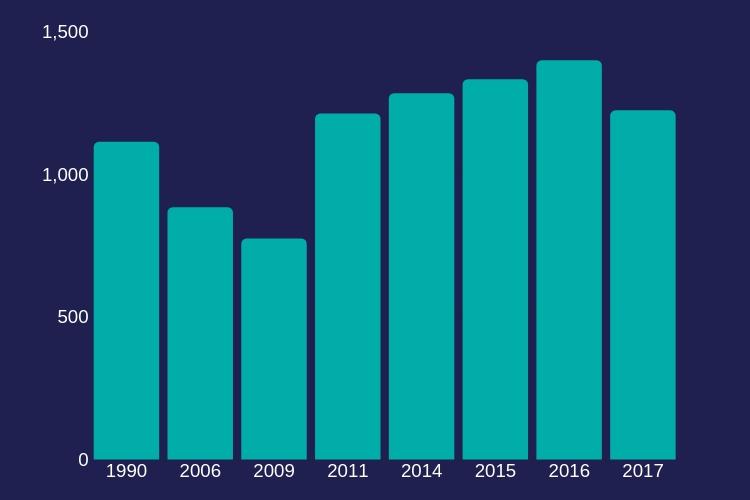 Numărul divorțurilor în județul Constanța - 1990 - 2017
